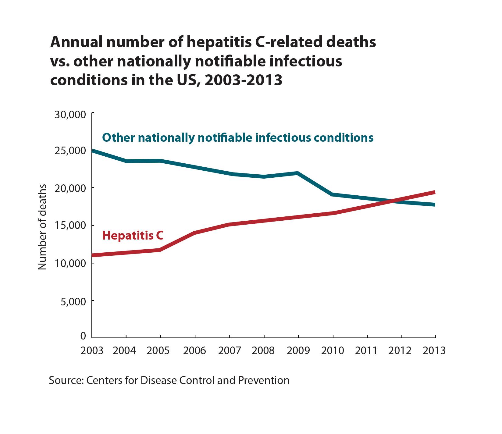 http://www.hepato.com/antigo/images/hcv-mortality.jpg